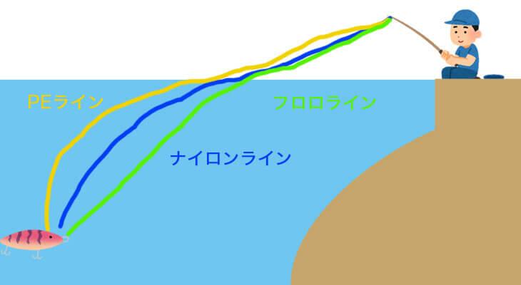 ラインの特性図